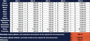 Tabla ejemplo cambio de cálculo pensiones IESS | ACTUARIA