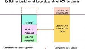 IESS - sistema de gestión inviable 2 | ACTUARIA