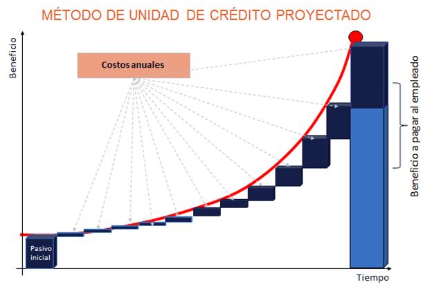 Estudio_Actuarial_Metodo_Unidad_Crédito_Proyectado | ACTUARIA
