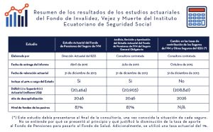 Tabla_Resumen_IESS_Estudios_Actuariales_1 | ACTUARIA