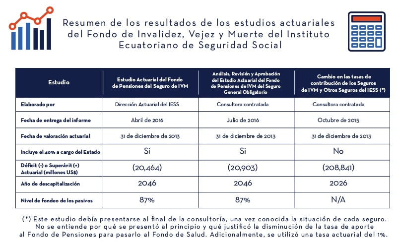 Tabla_Resumen_IESS_Estudios_Actuariales_1| ACTUARIA