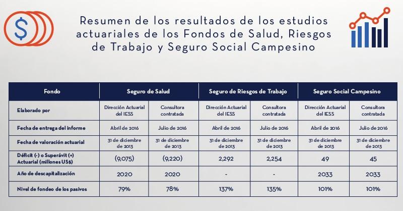 Tabla_Resumen_IESS_Estudios_Actuariales_2| ACTUARIA