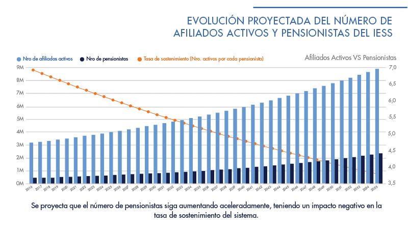 Informe IESS | ACTUARIA