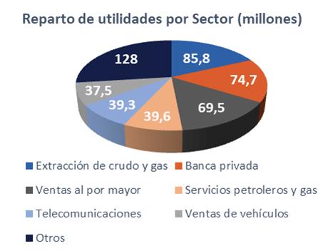 Utilidades Sector | ACTUARIA