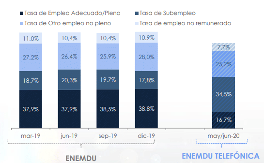 Situación Laboral Ecuador 2020   ACTUARIA