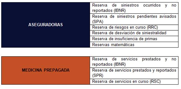 Reservas Técnicas | ACTUARIA