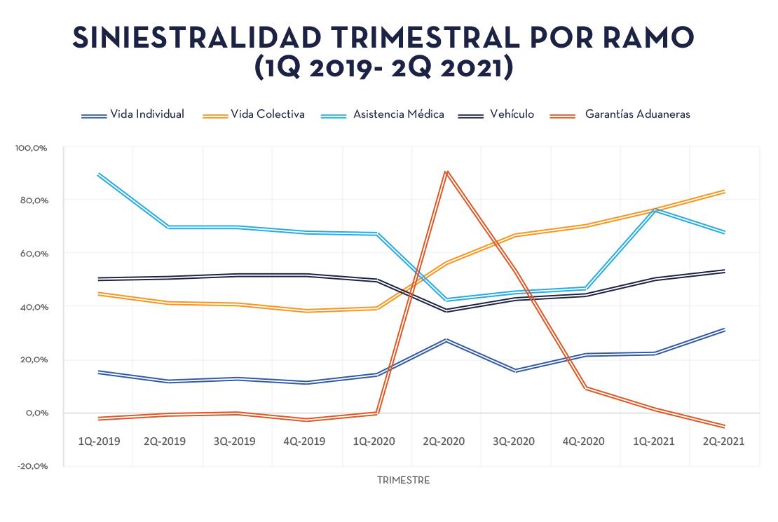 Gráfico_2_Siniestralidad_seguros_por_ramo   ACTUARIA