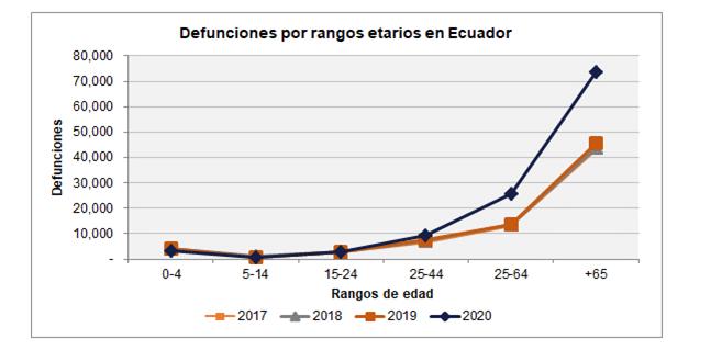 Gráfico_Difunciones_por_angos_etarios_Ecuador | ACTUARIA